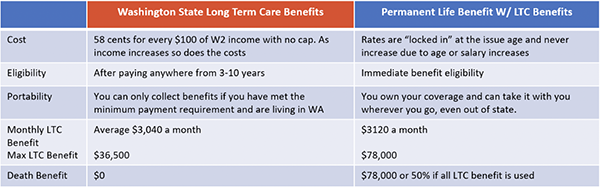 LTC Benefit Alternative Chart